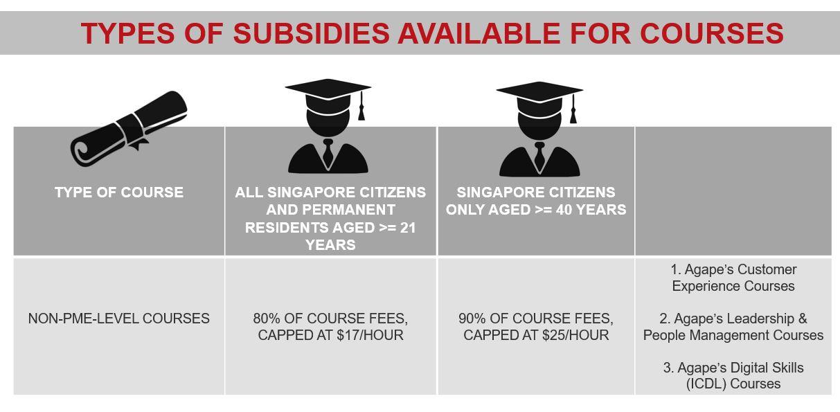 Agape Subsidies